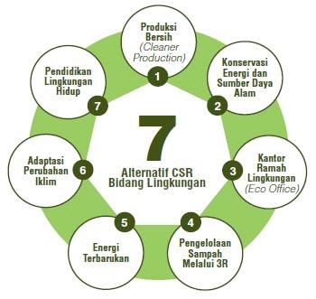 Lingkungan Bersih Lingkungan Sehat